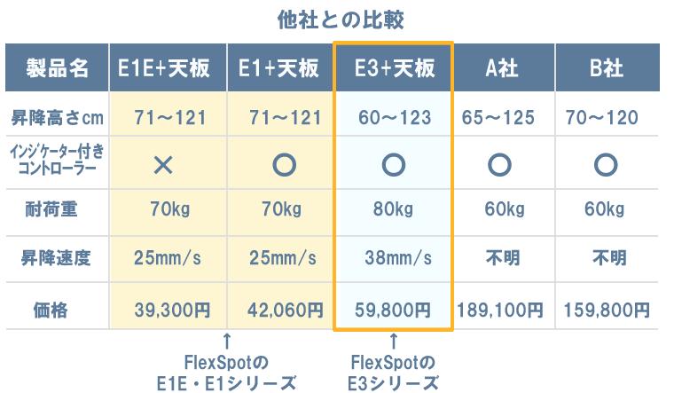 E1シリーズとE3シリーズと他社製品との比較/販売価格の比較