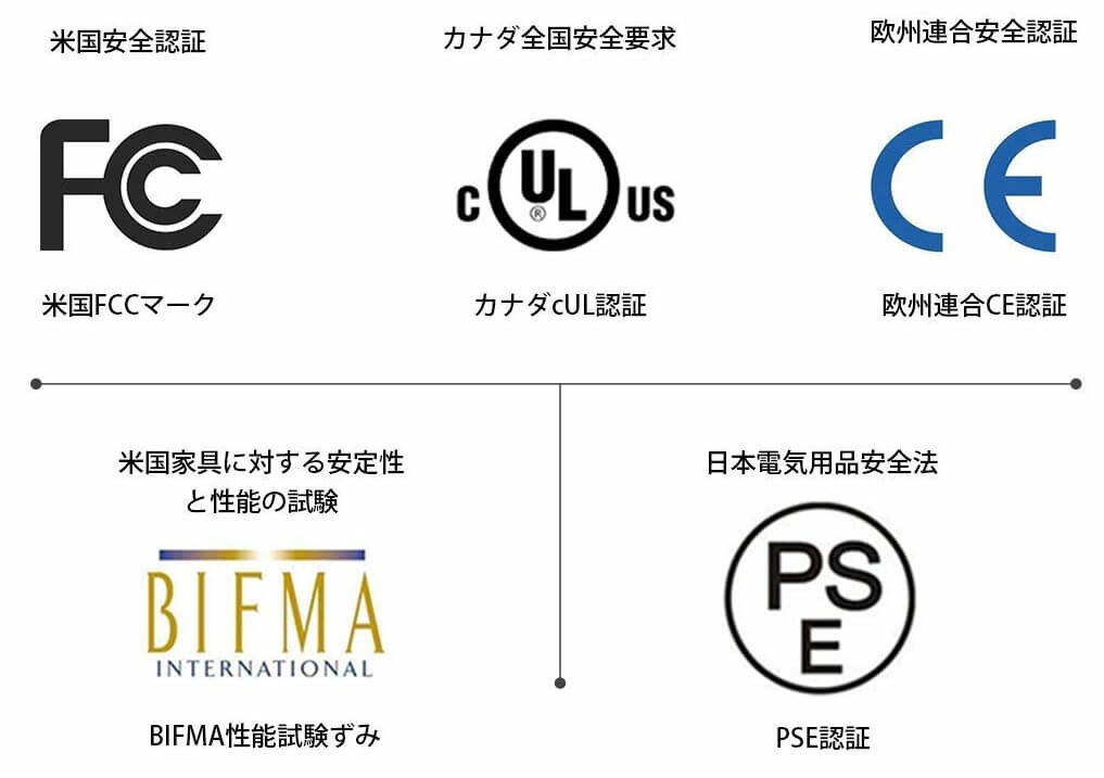 米国安全認証、カナダ全国安全要求、欧州連合安全認証、米国家具に対する安定性と性能の試験、日本電気用品安全法