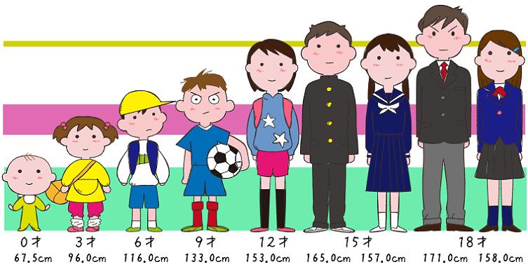 0歳から18歳の男の子と女の子の成長