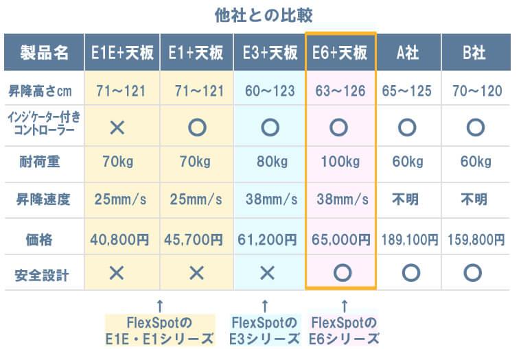 E1シリーズとE3シリーズとE6シリーズと他社製品との比較/販売価格の比較