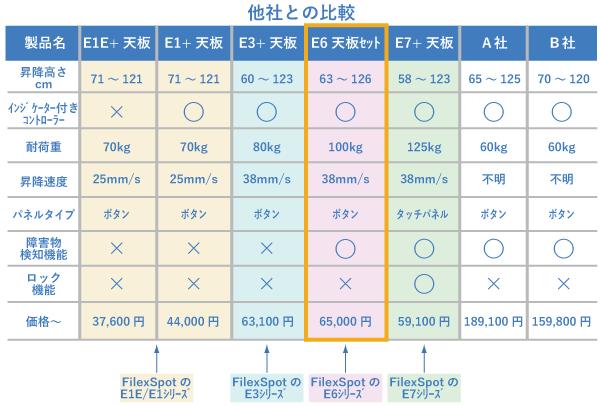 E1とE3とE6とE7シリーズと他社製品との比較/販売価格の比較