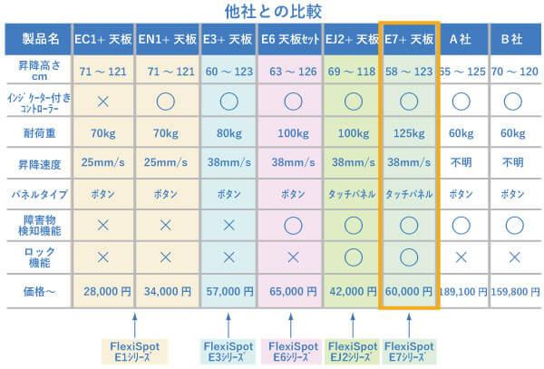 E1とE3とE6とE7とEJ2シリーズと他社製品との比較/販売価格の比較