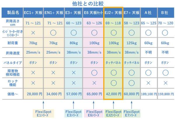 E1とE3とE6とEJ2とE7シリーズと他社製品との比較/販売価格の比較